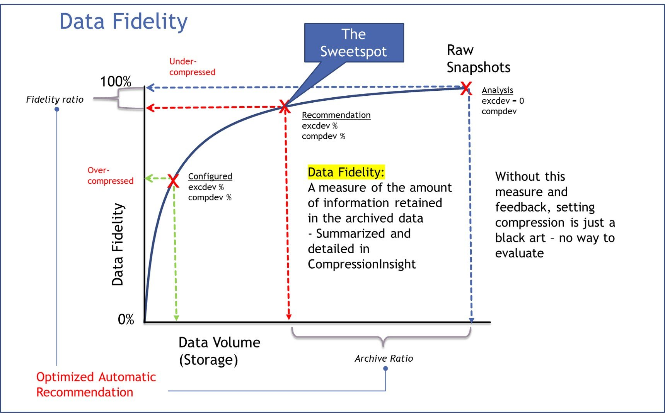 Data Fidelity