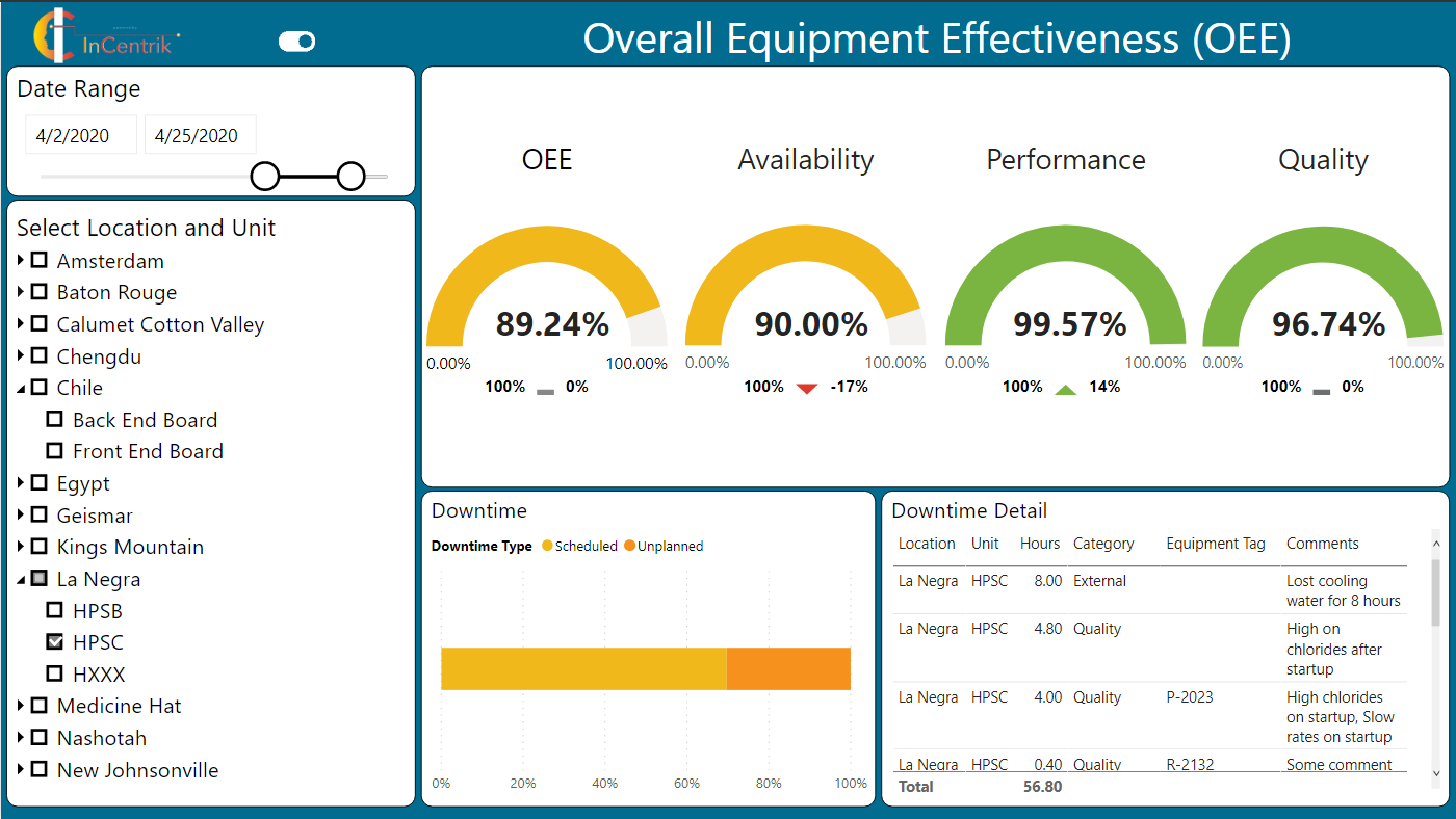 SmartHub OEE - Enable real-time production information